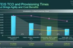 Cisco CIO Insights – Cloud