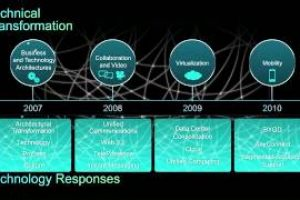 Unifying the Business and Technology Architectures – Cisco CIO Insights