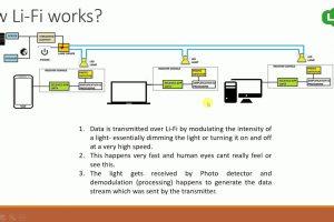 20. Internet of Things – Li-Fi – Light Fidelity