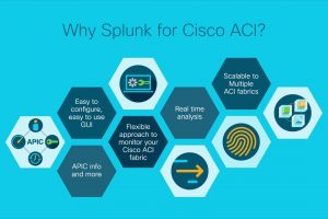 Introduction: Data Center Visibility, Compliance and Risk Analysis with Cisco ACI and Splunk