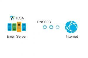 Cisco Email Security Update (Version 12.0): DANE