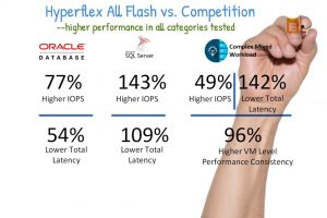 HyperFlex All NVMe Business Value