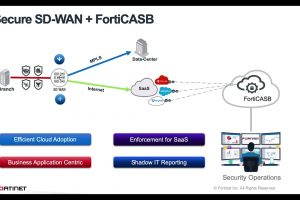 Fortinet Secure SD-WAN and FortiCASB Demo