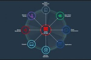 Fortinet Security Fabric Enables Digital Innovation | Cybersecurity Platform