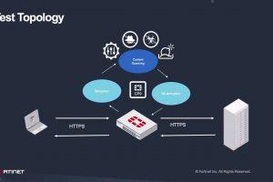 FortiGate's TLS 1.3 Decryption Support   SSL Inspection