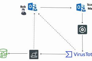 FortiSOAR Scenario: Streamlining Email Security | SOAR