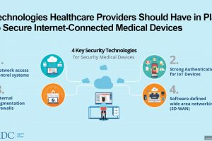 Fortinet Field CISO Sonia Arista: Securing Medical Devices | Healthcare Security