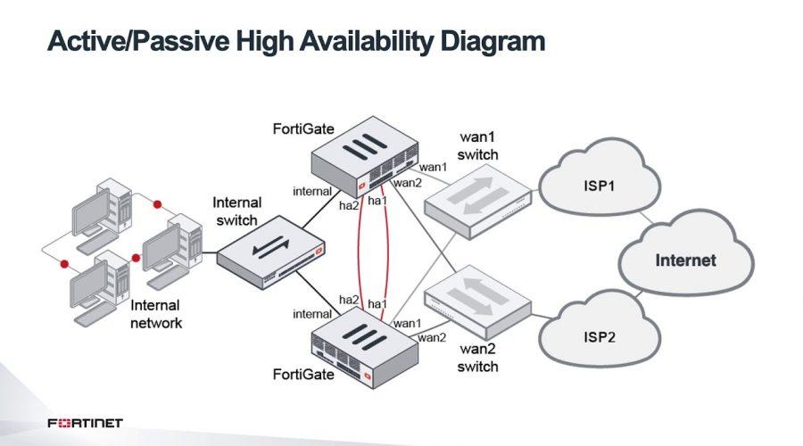 Fortinet Secure SD-WAN High Availability (HA) Failover Demo | Secure SD-WAN