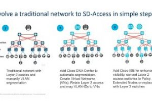 SD-Access: Quick start and easier completion of zero trust security with SD-Access Demo